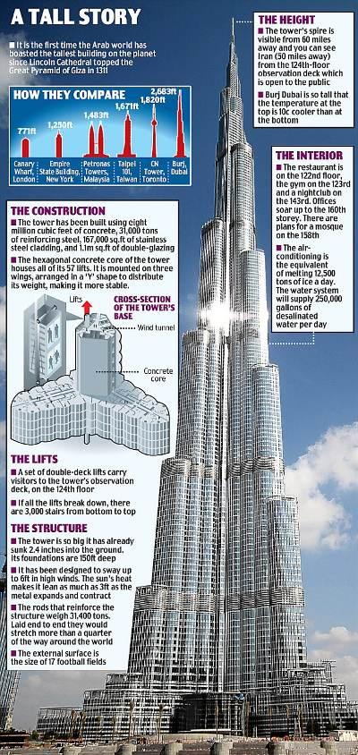 Burj-Dubai-grattacielo-record-03