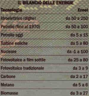 il-bilancio-delle-energie-indice-eroei