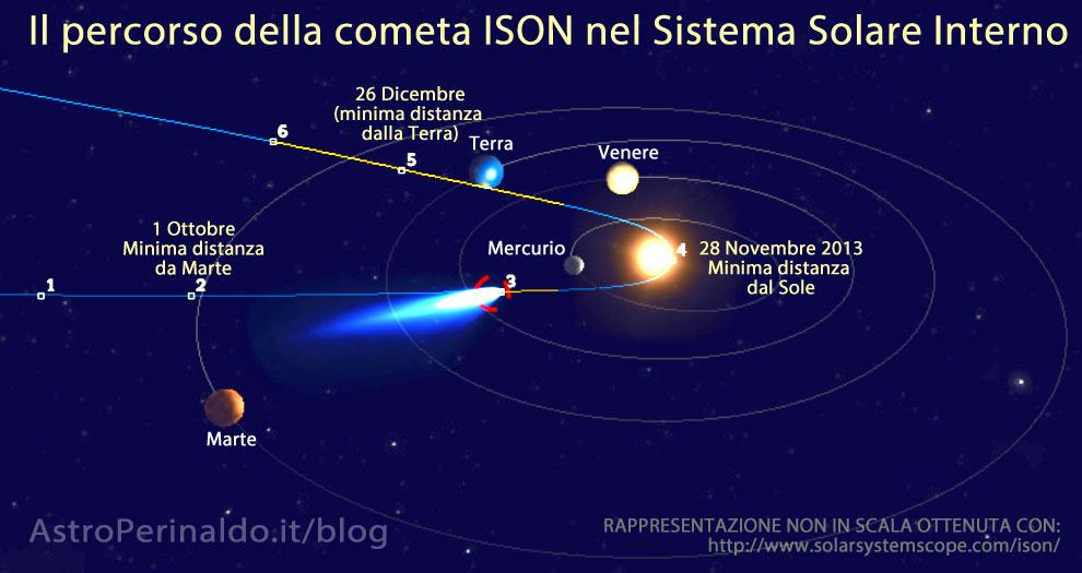 orbita cometa-ISON-astronomia